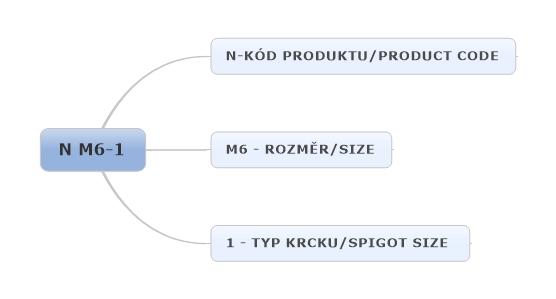 Příklad označení lisovací matice